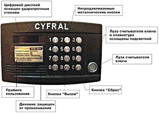 Домофоны Cyfral известны во всем мире и пользуются большой популярностью