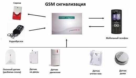 Схема работы GSM сигнализации на рисунке