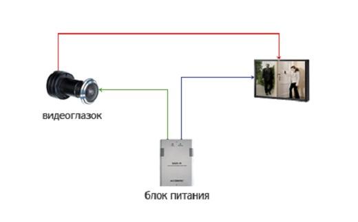 На рисунке представлена схема подключения видеоглазка