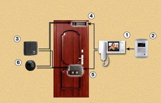 Схема устройства видеодомофона  на картинке