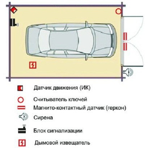 На рисунке представлена схема расположения сигнализации в гараже
