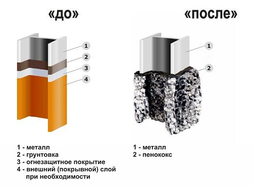 На рисунке пример металооконструкции, покрытой защитным слоем, и сравнение ее после пожара