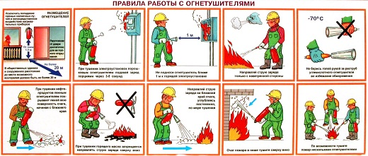 На рисунке изображены правила работы с огнетушителем
