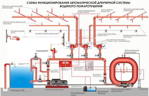 На рисунке представлена схема дренчерной системы пожаротушения: