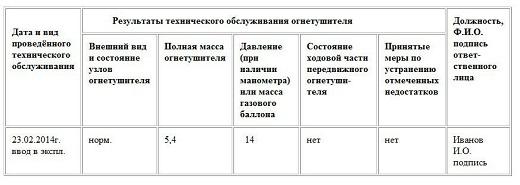 В таблице приведен пример заполнения журнала учета огнетушителей