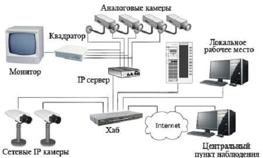 На фото представлена система аналогового видеонаблюдения
