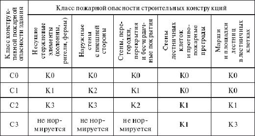 В таблице перечислены  классы строительных конструкций