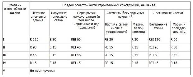 На рисунке представлена таблица, в которой указана классификация зданий по степени огнестойкости
