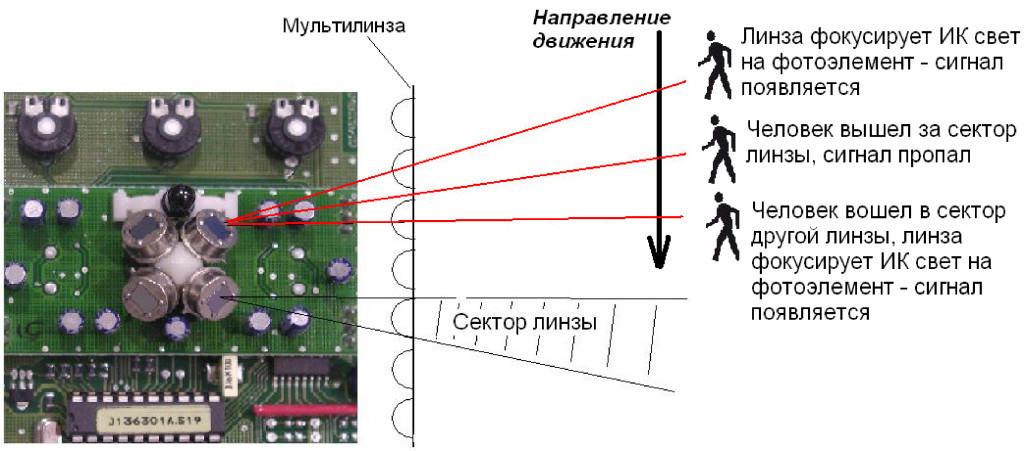 Принцип работы и проверка оптических датчиков