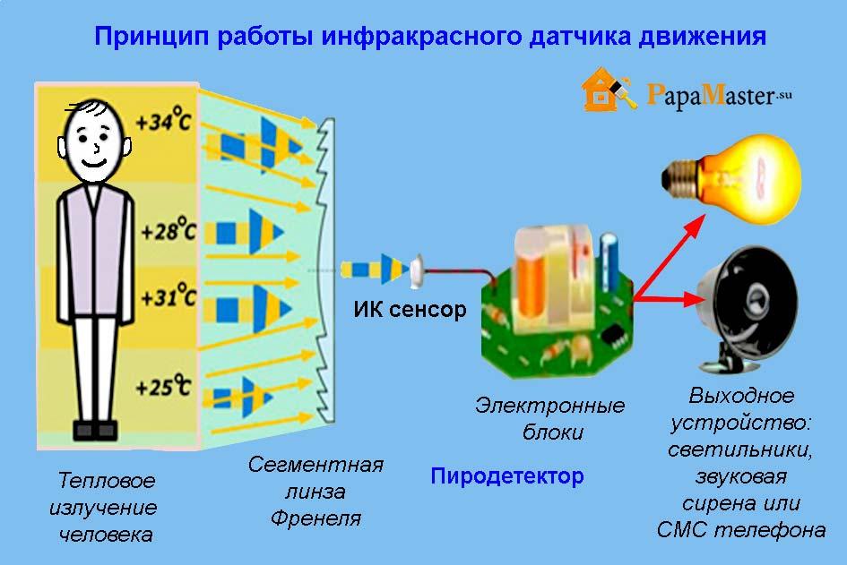 svetilniki-s-datchikom-dvizheniya-ik