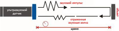 svetilniki-s-datchikom-dvizheniya-uz