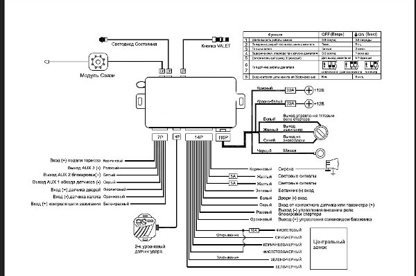 Автосигнализации Centurion:. как определить модель по брелоку, обзор, руководство по эксплуатации