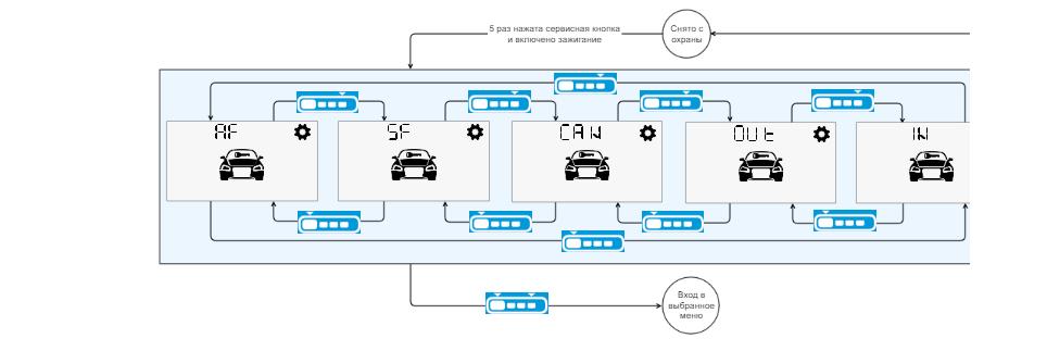 StarLine A96 2CAN+2LIN: обзор, характеристики, возможности, установка и эксплуатация
